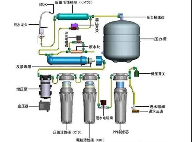 家用的净水器都由几部分组成?工作原理是什么?-器